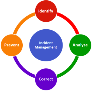 Incident-Management_Difference-Between-Incident-Management-and-Problem-Management